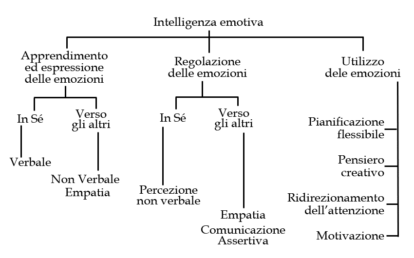schema-intelligenza emotiva