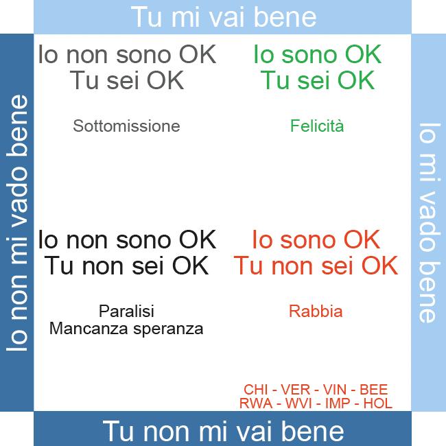 OK corral - prevaricante - IO OK - TU NON OK
