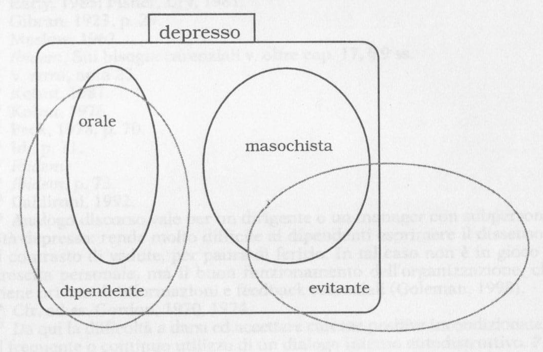 struttura-depressiva