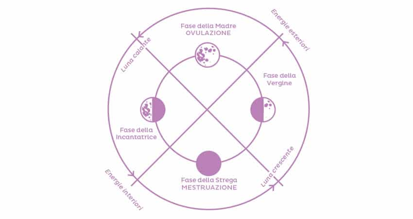 fase della madre ciclo mestruale fiori di bach